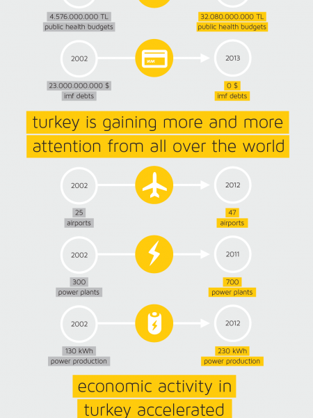 Looking back at what AKP have achieved since 2002 Turkey elections. Infographic