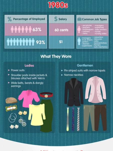 Loosening the Ties: Workplace Attire Through the Decades Infographic