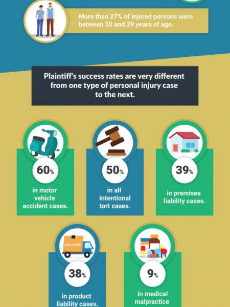 Los Angeles Personal Injury Facts 2020 Infographic