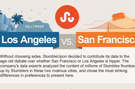 Los Angeles vs. San Francisco Infographic