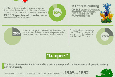 Loss of Biodiversity Infographic