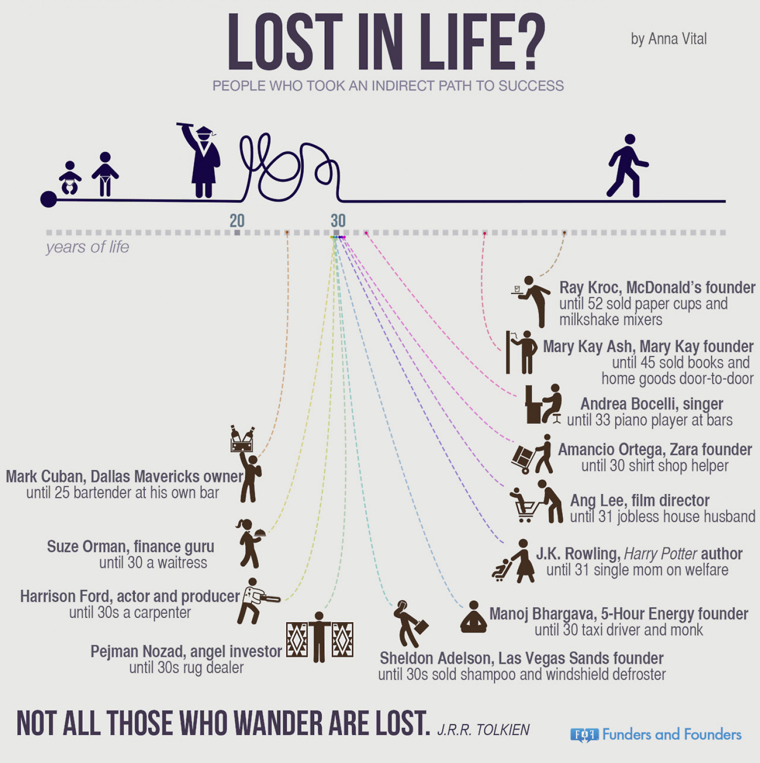 Lost In Life? Infographic
