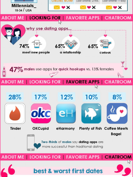 Love App-tually Infographic