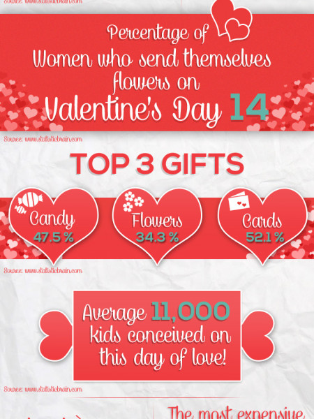 Love is a Number Infographic