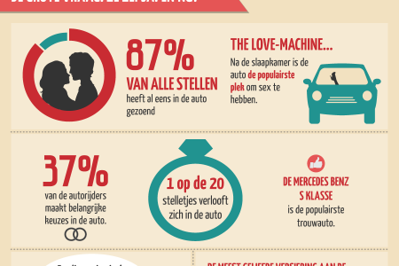 Love is in the car! Infographic