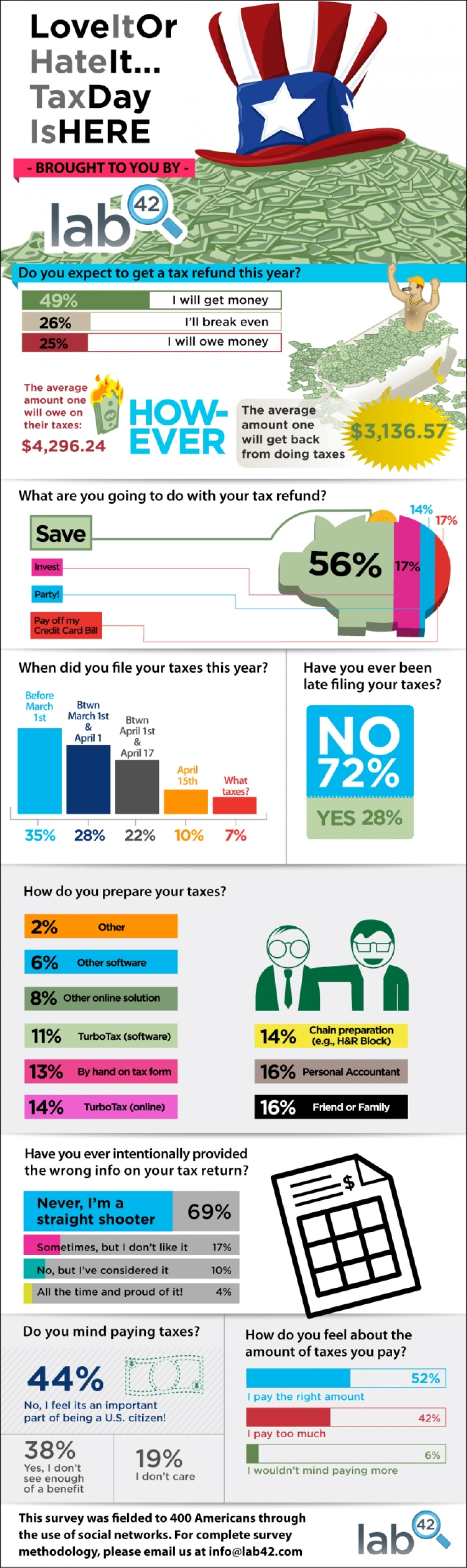 Love it or Hate It: Tax Day is Here Infographic
