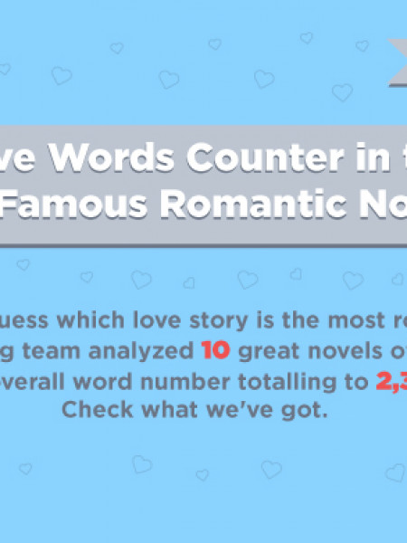 Love Words Counter in the Most Famous Romantic Novels Infographic