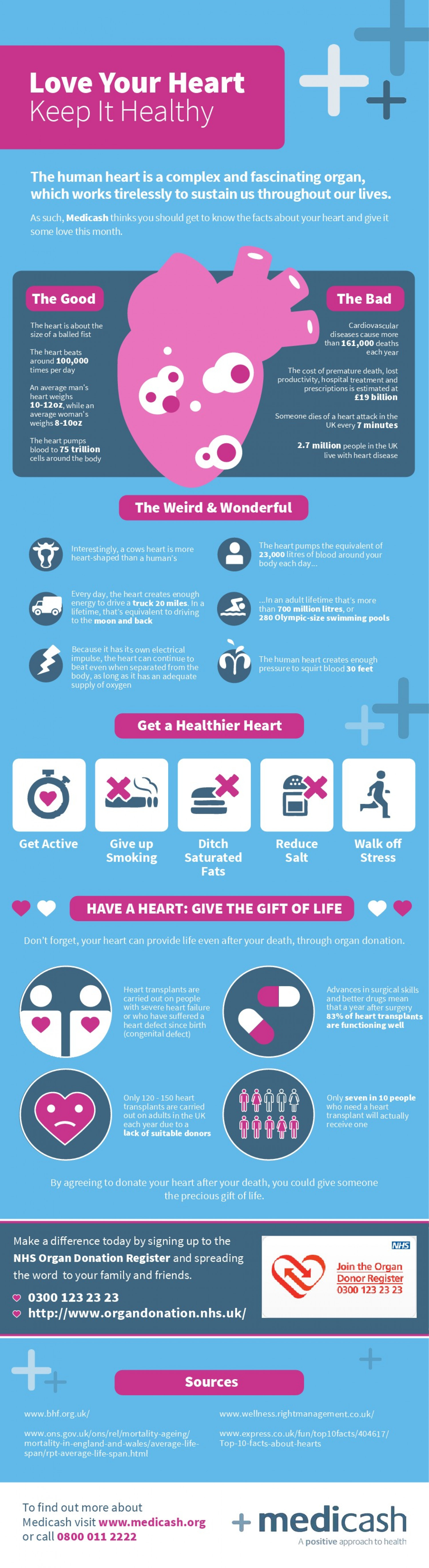 Love Your Heart - Keep It Healthy Infographic
