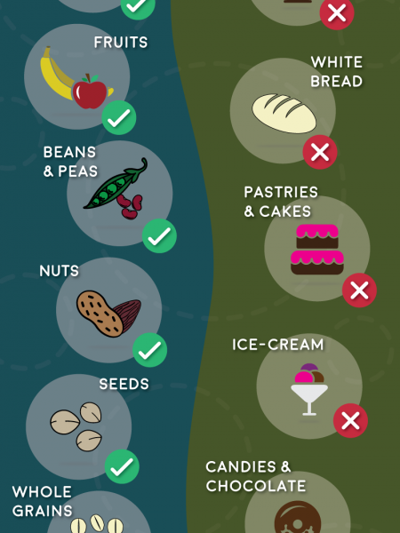 Low Carb Diet for Effective Weight Loss Infographic