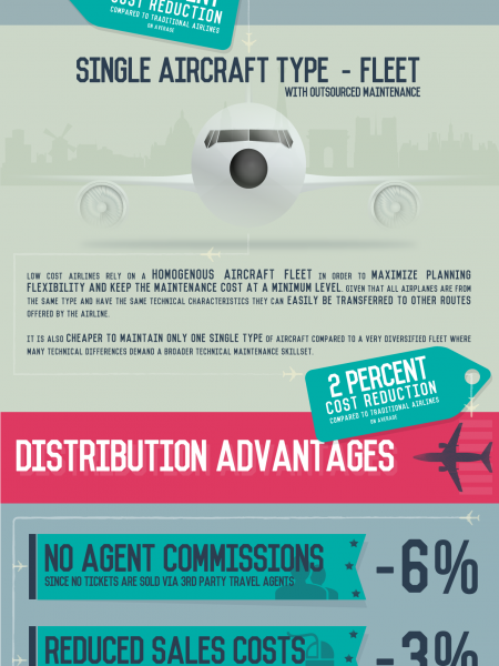 How Low Cost Airlines Survive  Infographic