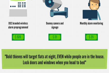 Low Cost Security For High Risk Student Flats Infographic