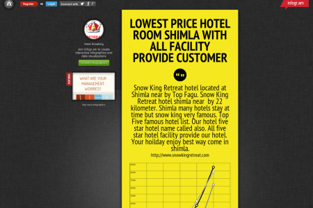 Lowest Price Hotel Room Shimla with All facility provide customer Infographic