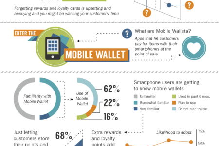 Loyalty and Mobile Infographic