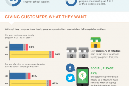 Loyalty Programs Drive Return Shoppers Infographic