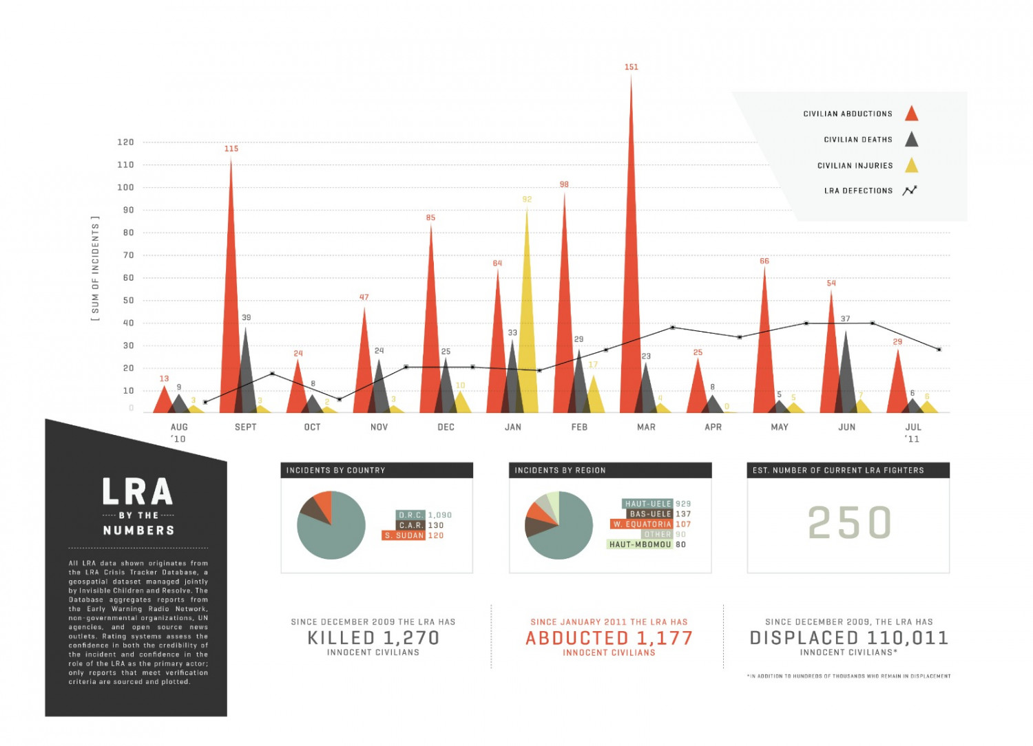 LRA by the numbers Infographic