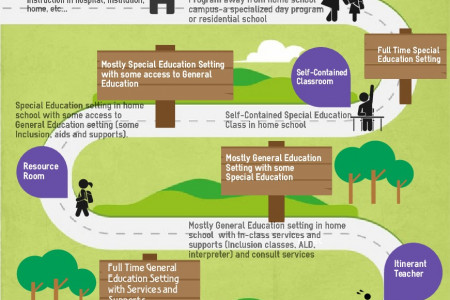 LRE for Students with Hearing Loss in Hawaii Infographic