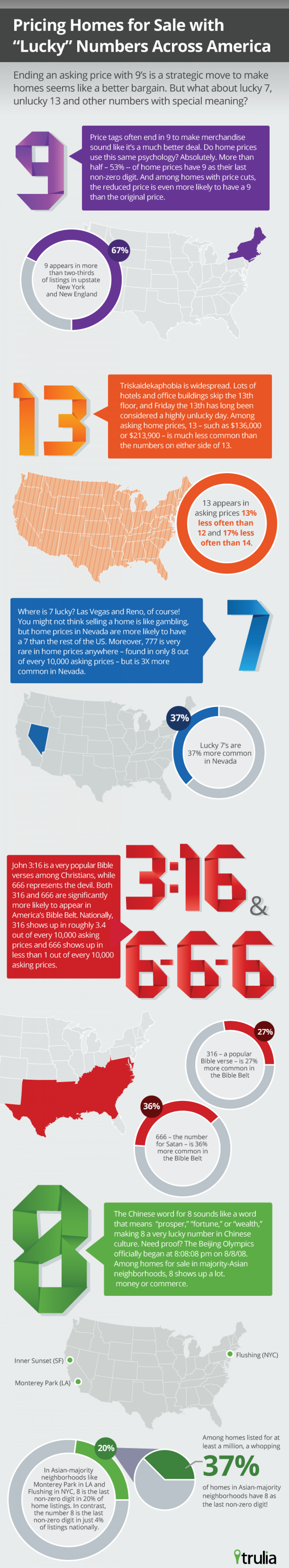 "Pricing Homes for Sale with ""Lucky"" Numbers Across America Infographic"