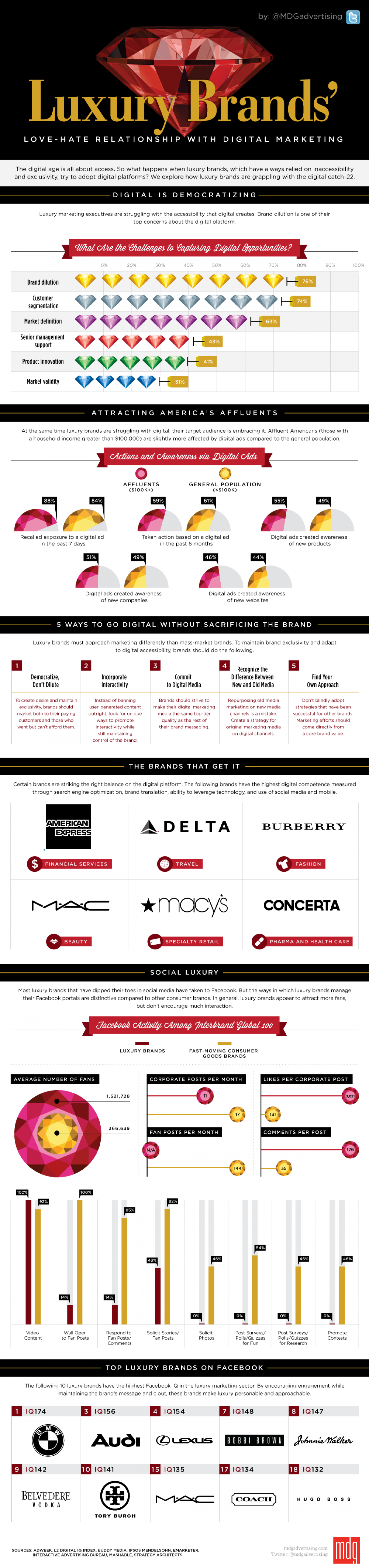 Luxury Brands' Love-Hate Relationship with Digital Marketing [Infographic] Infographic