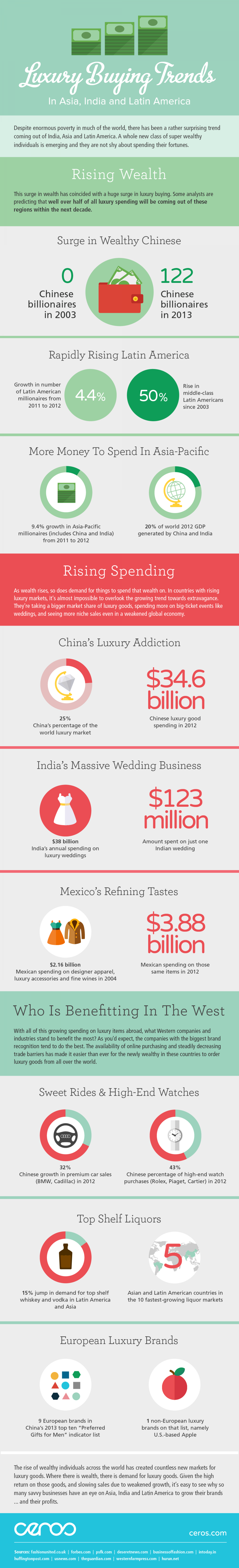 Luxury Buying Trends in Asia, India and Latin America Infographic