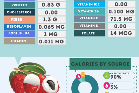 Lychee nutrition facts Infographic