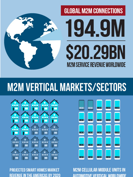 M2M By the Numbers Infographic