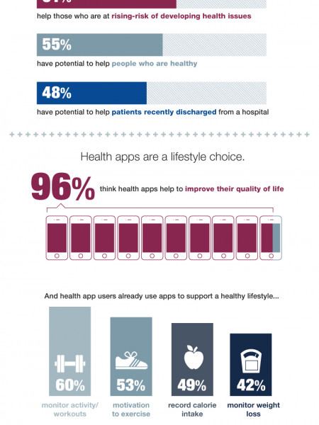 mHealth Apps: Supporting a Healthier Future  Infographic