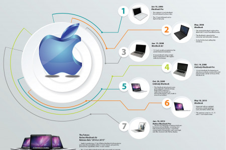 Macbook Through The Years Infographic