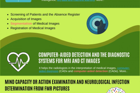 Machine learning radiology in clinical applications: Pubrica.com Infographic