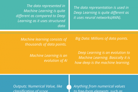 Machine Learning Vs Deep Learning Infographic