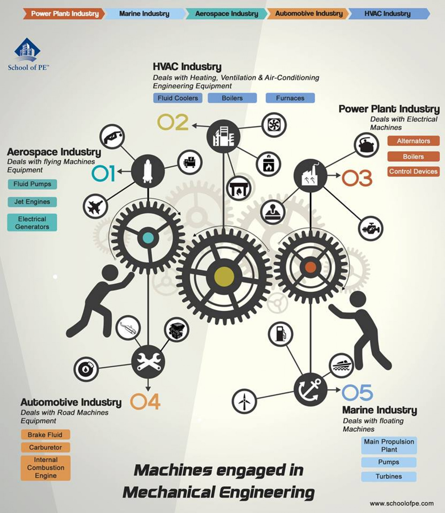 Machines Engaged In Mechanical Engineering Visual Ly