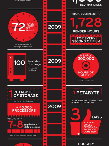 Machines in the Movies Infographic