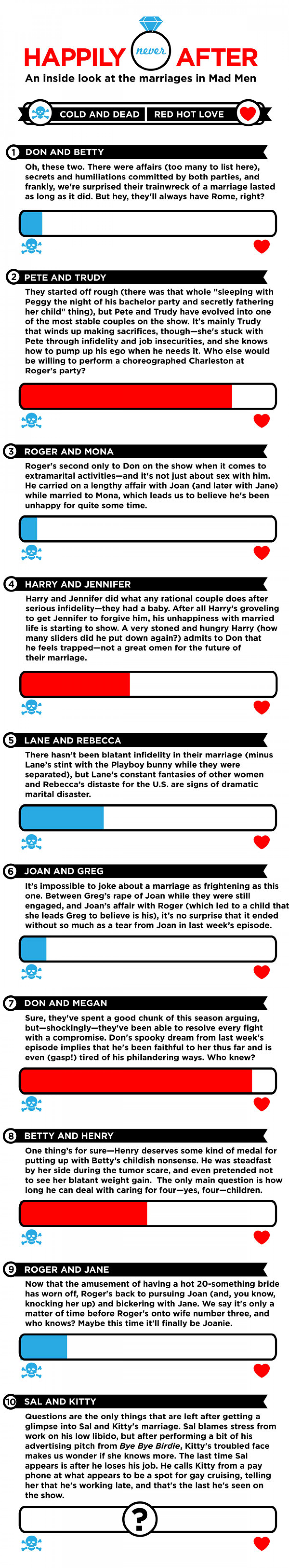 Mad Men: Happily Never After Infographic