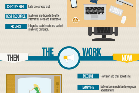 Mad Men vs. Marketers: How the Art of Influence Has Evolved Infographic