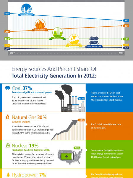 Made in America: How Increased Domestic Energy Production Affects You Infographic