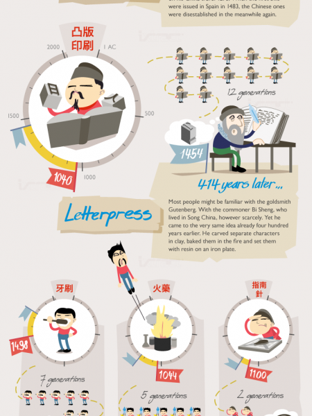 Made in China Infographic