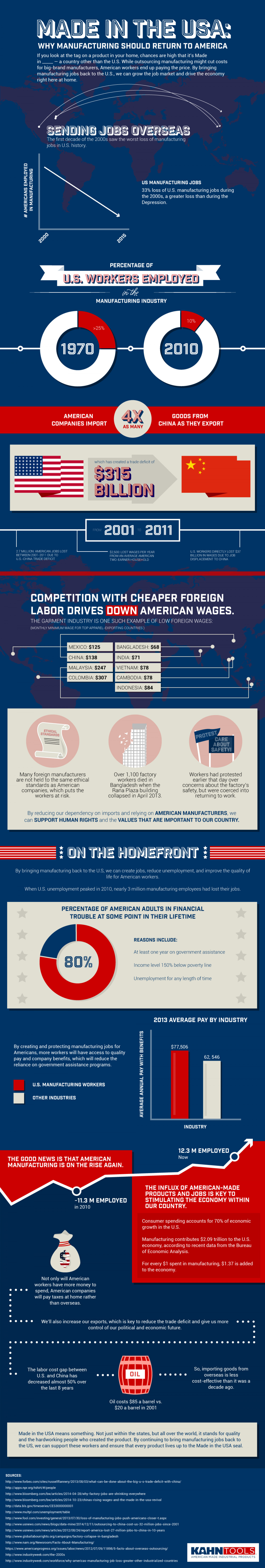 Made in the USA: Why Manufacturing should return to America Infographic