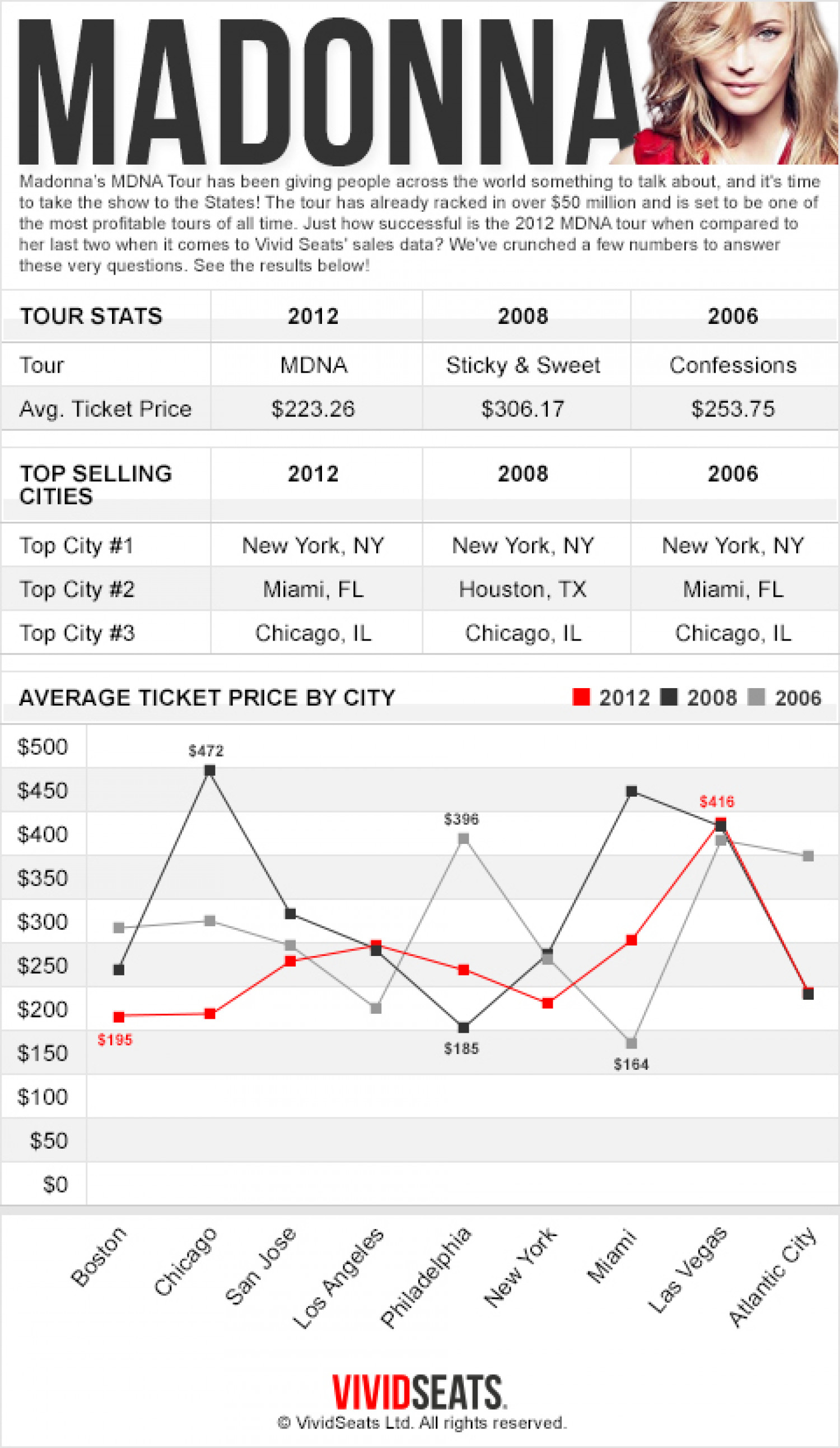 Madonna MDNA Tour Ticket Sales Infographic Infographic