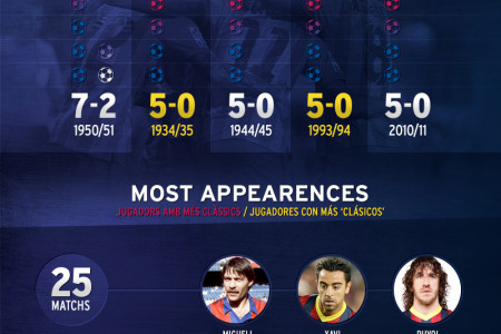 Madrid vs Barcelona match in a day trip Infographic