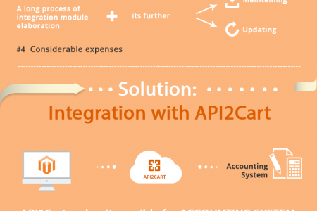 Magento Accounting Integration Infographic