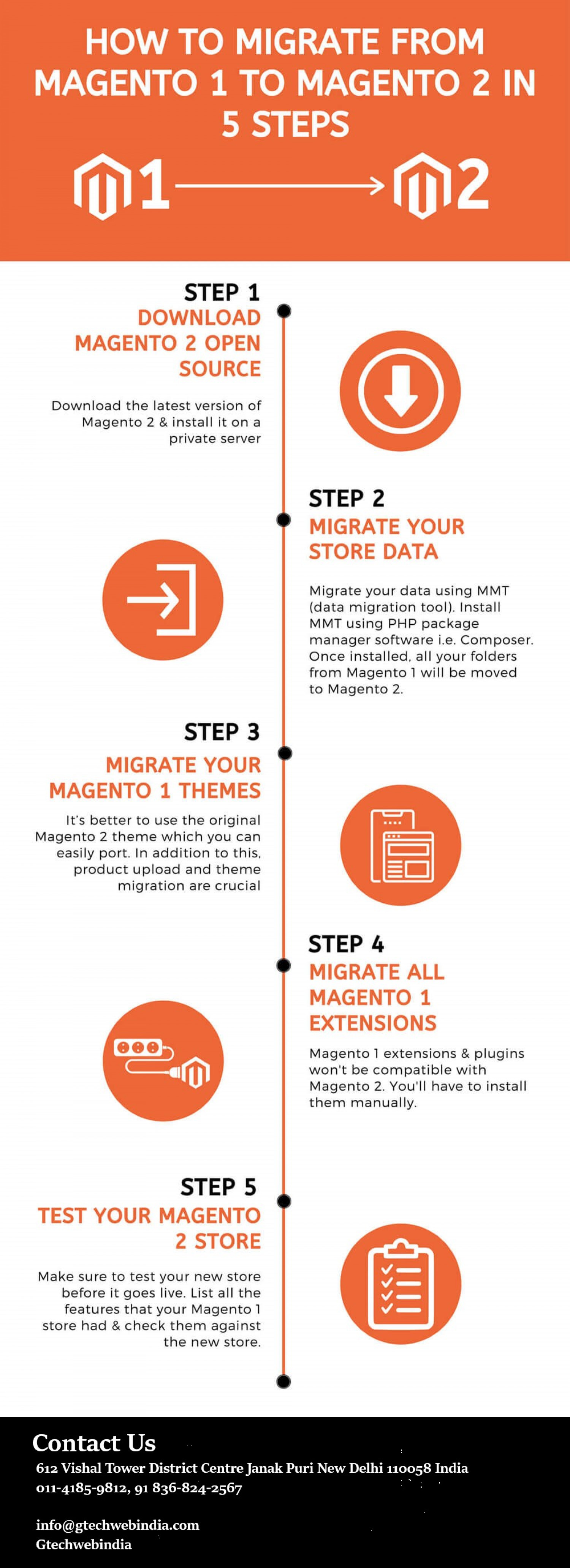 Magento Data Entry Services Doesn't Have to Be Hard. Read These Infographic