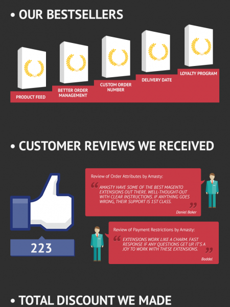 Magento Extensions: Amasty Results for 2013 Infographic