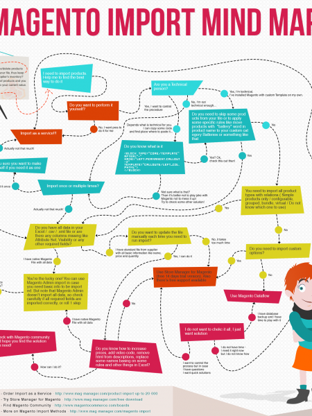 Magento Import Mind Map Infographic