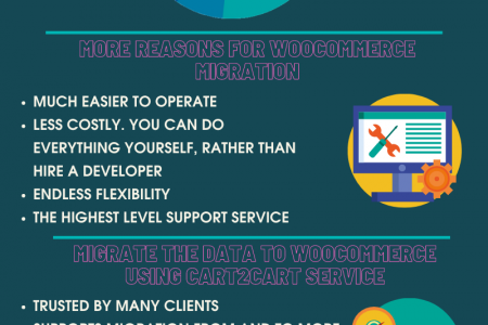 Magento to WooCommerce Migration As Easy As That Infographic