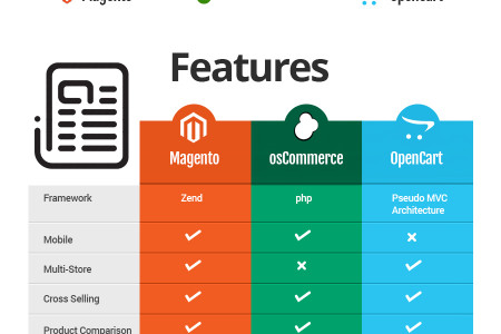 Magento vs. osCommerce vs. OpenCart: A Comparison Infographic