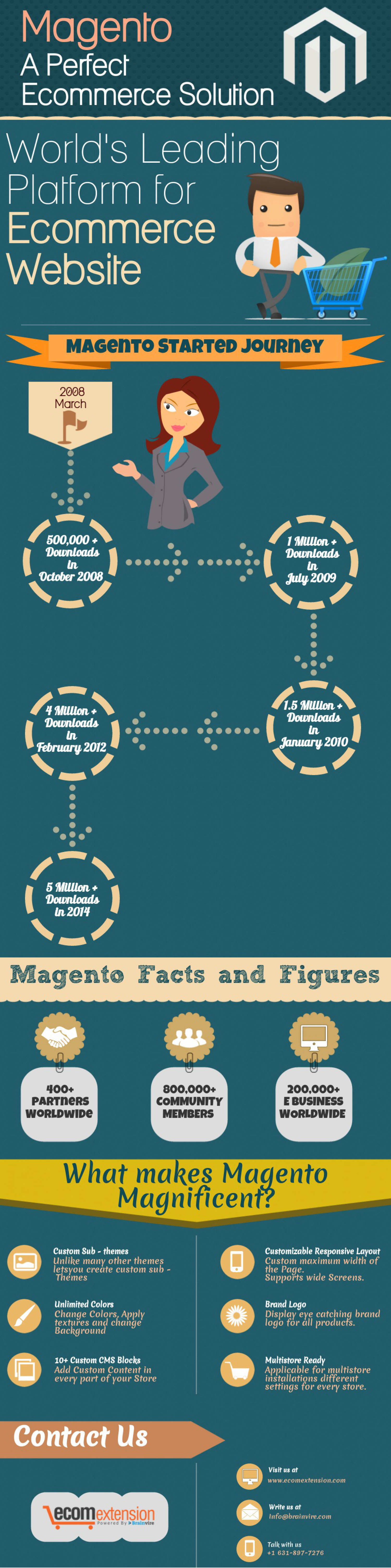 Magento-A Perfect Ecommerce Solution Infographic