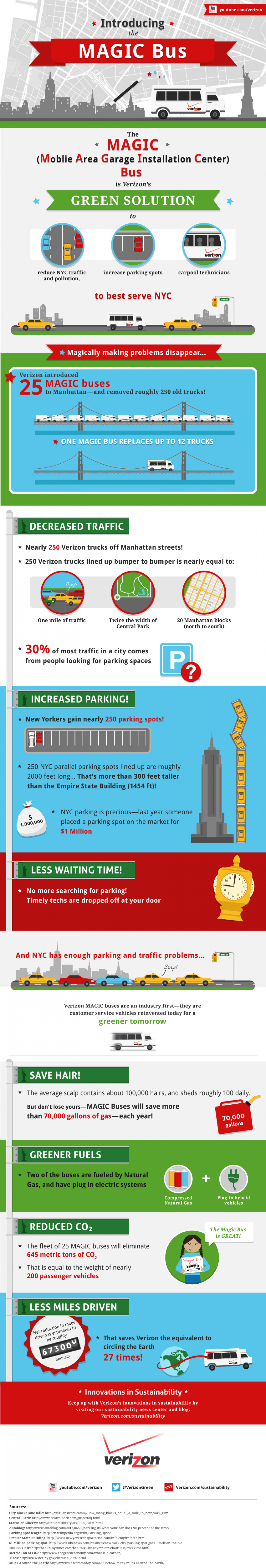 MAGIC Buses for a Greener NYC Infographic
