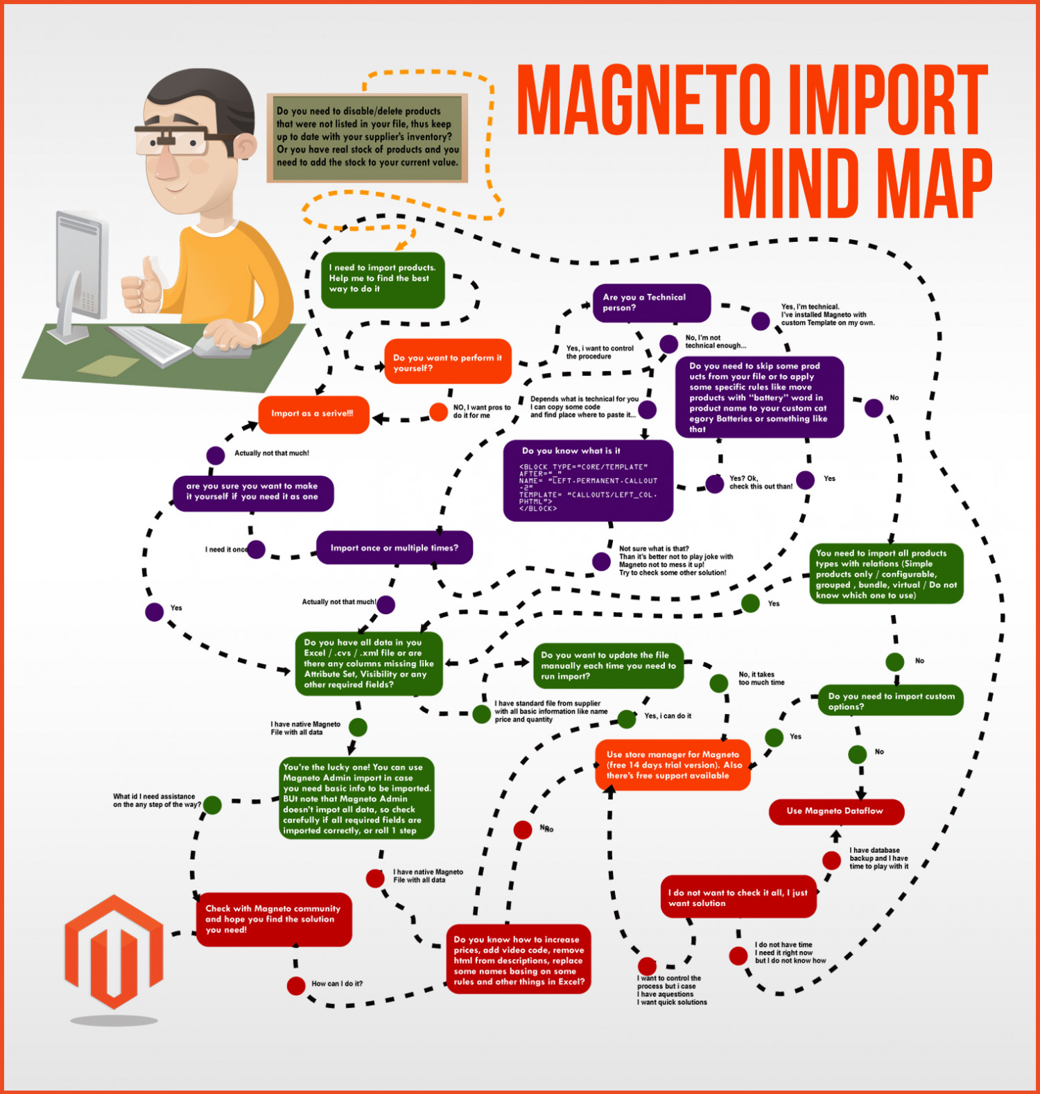 Magneto Import Mind Map Infographic