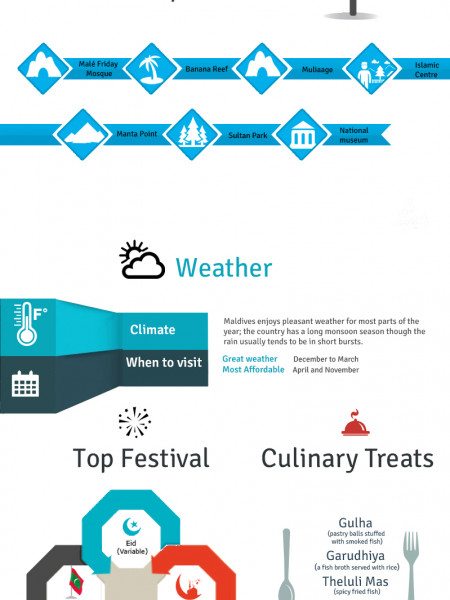 Magnificent Maldives – An Island Holiday Destination Loved by Tourists Infographic
