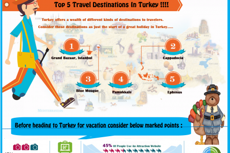Magnificent Turkey - A Boon To Tourism Industry Infographic