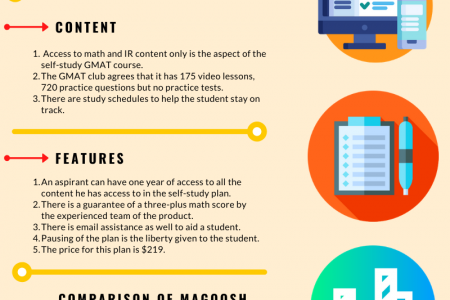 Magoosh Gmat Review Infographic
